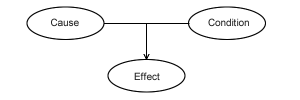 Cause, Condition and Effect